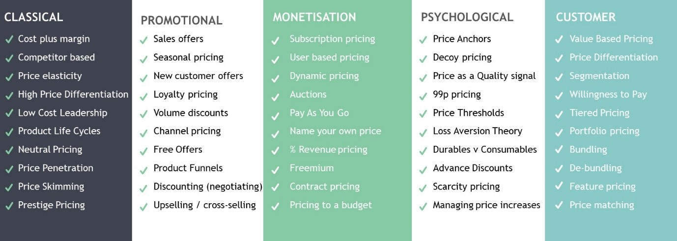 Pricing Strategy Table